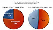 НАШИ ДОКЛАДЫ: анализ правительственных решений и опросы общественного мнения