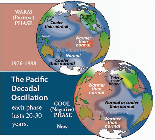 What is Pacific Decadal Oscillation?