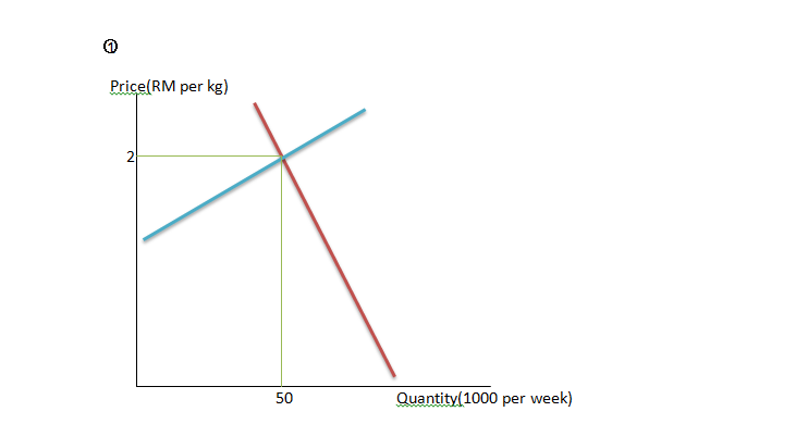 equilibrium of sugar demand in malaysia Price and competition in food markets   where the two curves intersect, the equilibrium, or market, price is found  if there is an abundant harvest of corn, the demand for sugar is going to decline even if there is no change in sugar supply or the demand for sweeteners.