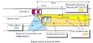 Explicación ángulo muerto