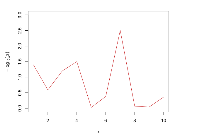 R: single plot with two different y-axes