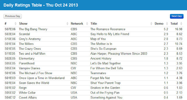 Final Adjusted TV Ratings for Thursday 24th October 2013