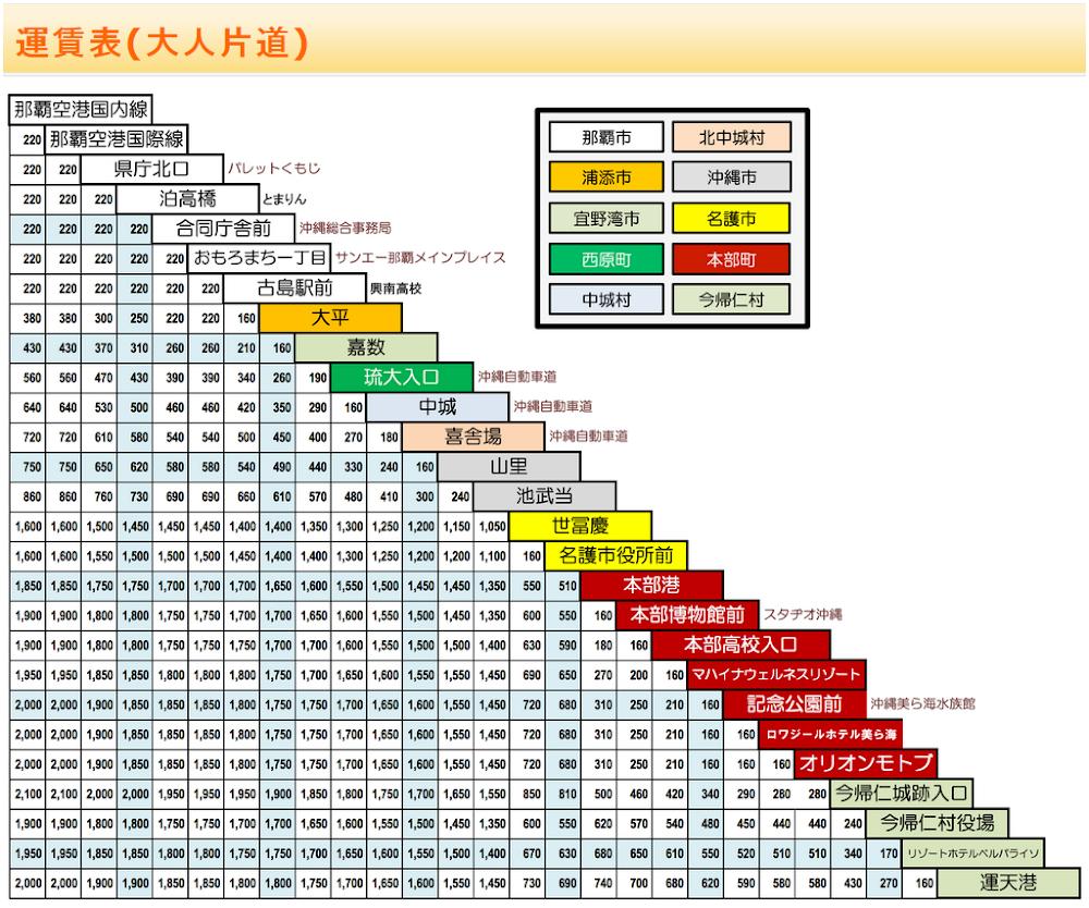 沖繩-山原急行巴士-やんばる急行バス-時刻-票價-售價-費用-交通-公車-巴士-okinawa-public-transport-bus