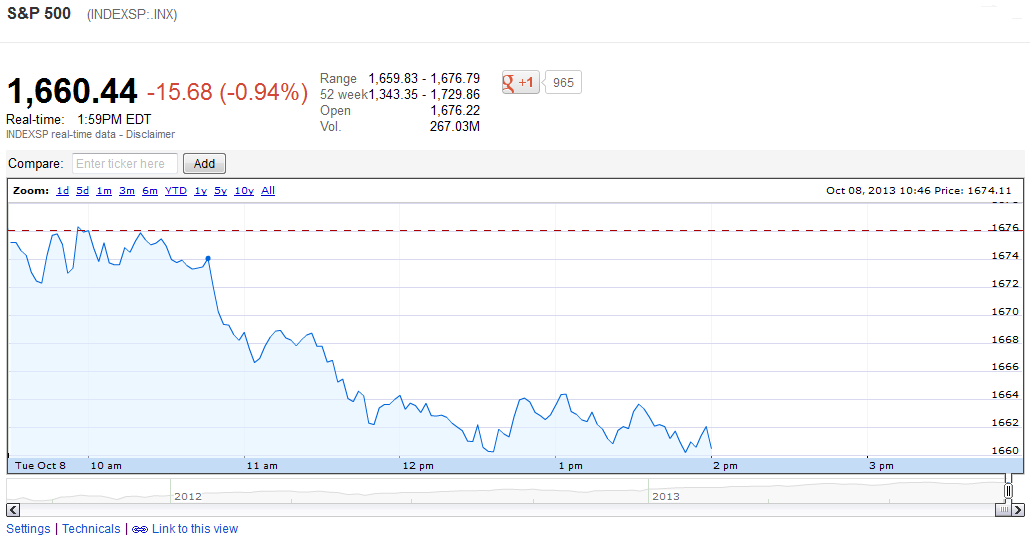 Snapshot of S&P 500 Index Value, 8 October 2013, through 2:02 PM EDT - Source: Google Finance