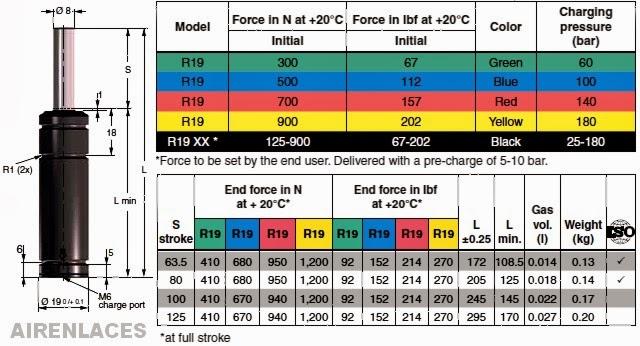 Especificaciones cilidros de nitrógeno