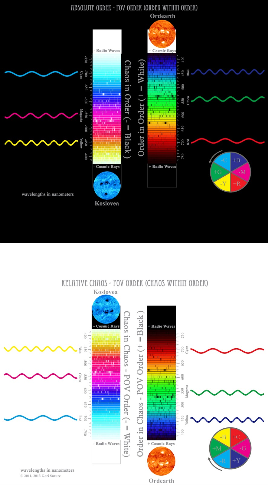 This illustration compares the wavelengths of additive light (RGB), known also as order light or positive light, with the wavelengths of theoretical subtractive light (CMY), known also as chaos light or negative light.  Since this image is from the point of view of an entity made of order light, order is absolute & chaos is relative.