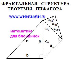 Фрактальная структура теоремы Пифагора. Неравномерное развитие фрактала. Треугольный фрактал. Линейный фрактал. Математика для блондинок.