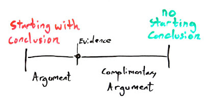 Diagram depicting the relationship between the starting-conclusion argument and it's compliment no-starting-conclusion argument.