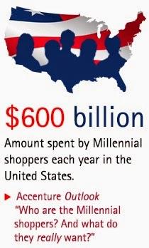 United States Of Consumer