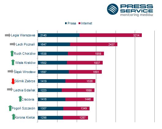 Liczba publikacji prasowych i internetowych na temat dziesięciu najbardziej medialnych klubów T-Mobile Ekstraklasy w sierpniu 2014 r. - PRESS-SERVICE Monitoring Mediów