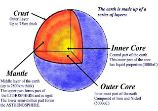 The core of earth