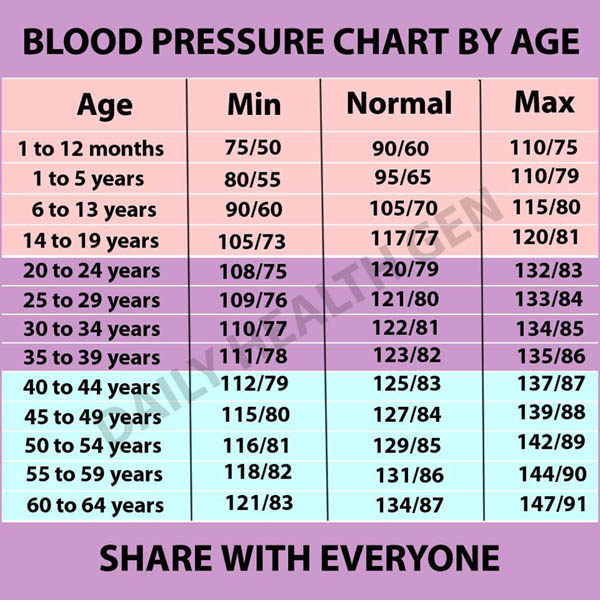 Blood Pressure Chart Templates Easy To Use For Free