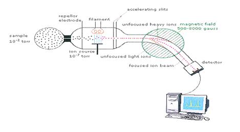 a review on pharmaceutical analysis of mass spectroscopy pharmatutor : mass spectrometer diagram - findchart.co
