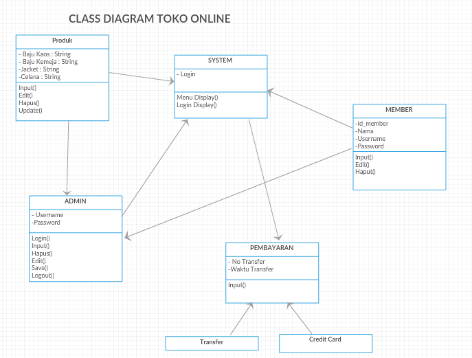 Use Case Diagram Sequence Diagram Class Diagram Dan Erd Pada E