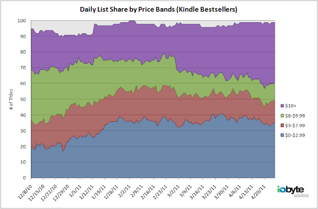 daily price band distribution of kindle bestseller list