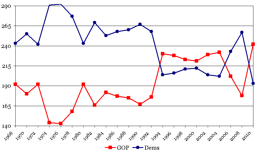 House Elections 1968-2010