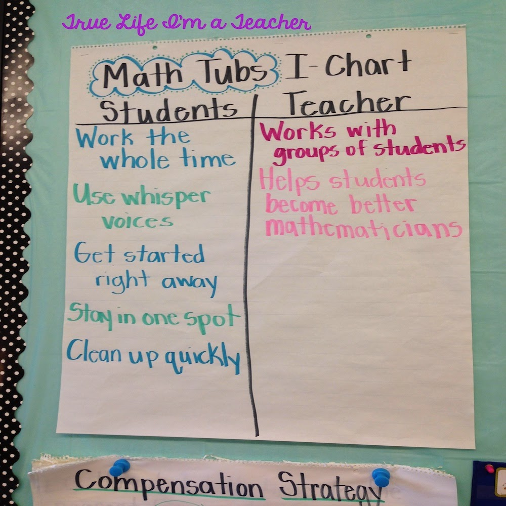 6 Things You Must Know About Anchor Charts – Anchor Charts
