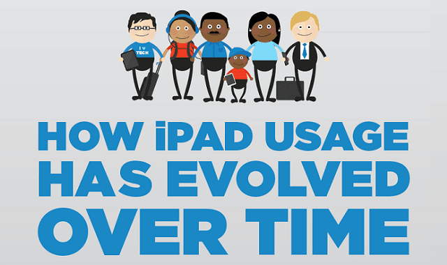 How iPad Usage Has Evolved Over Time