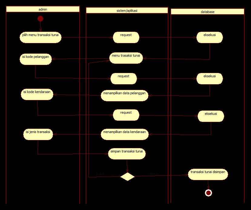 Tutorial kampus kumpulan tutorial activity diagram pembayaran kredit ccuart Gallery