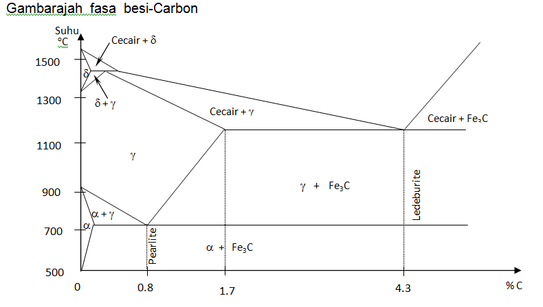 Mat om blog jf302 bab 2b gambarajah fasa besi carbon ini juga dikenali sebagai gambarajah fasa besi sementit cementite sebab kebanyakan karbon larut dalam besi adalah dalam bentuk ccuart Choice Image