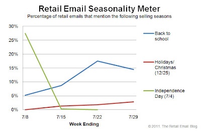Click to view the July 29, 2011 Retail Email Seasonality Meter larger