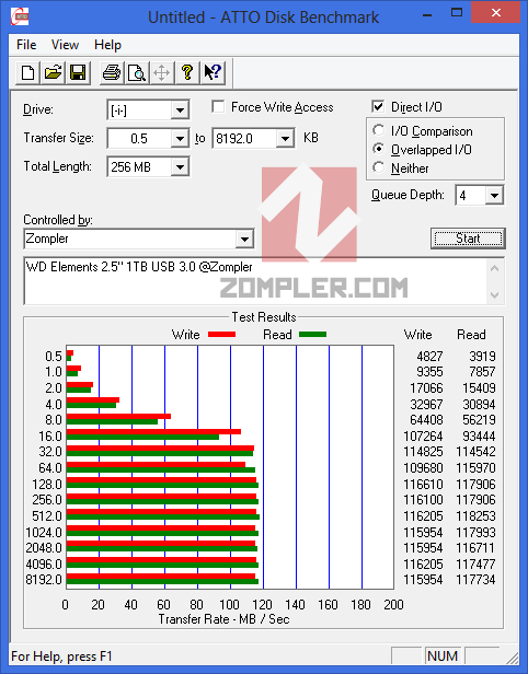 ATTO Benchmark WD Elements