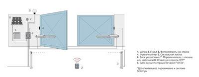 Схема установки линейных приводов автоматики распашных ворот