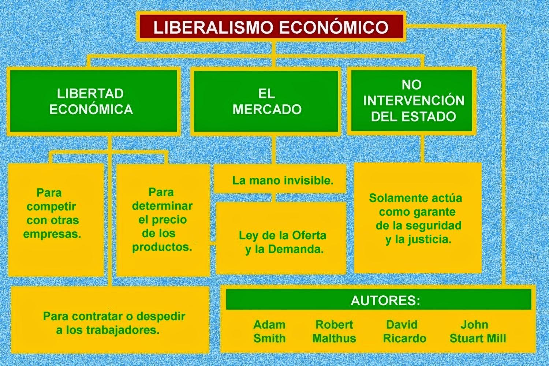 ideologia liberal: