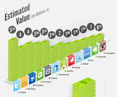 The Billion Dollar Internet Sites Startups [Infographic]