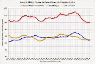 Household Mortgage Debt Service Payments and Financial Obligations as a Percentage Of Disposable Personal Income; Seasonally Adjusted