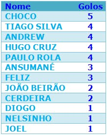 GOLEADORES