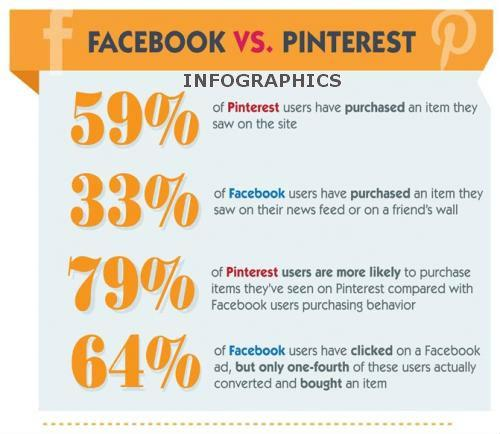 Facebook Vs Pintrest Infograph