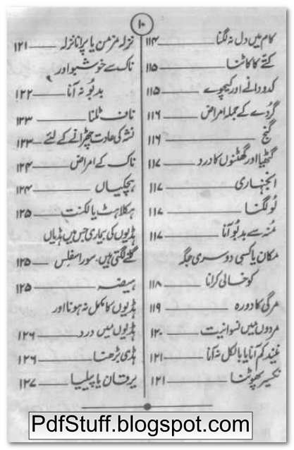 Contents of the Urdu book Rohani Ilaj by Khwaja Shams Uddin Azeemi