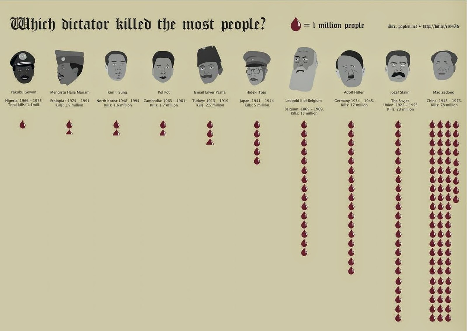 why did stalin become dictator One of the topics we are talking about in history is dictators and we started talking about joseph stalin why exactly was he a dictator.