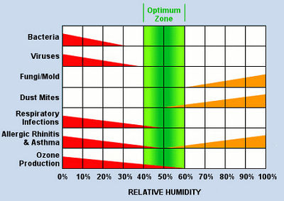 Nebo comfort systems heating and air conditioning for Hardwood floors low humidity
