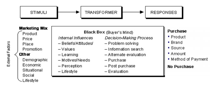 black box testing research paper