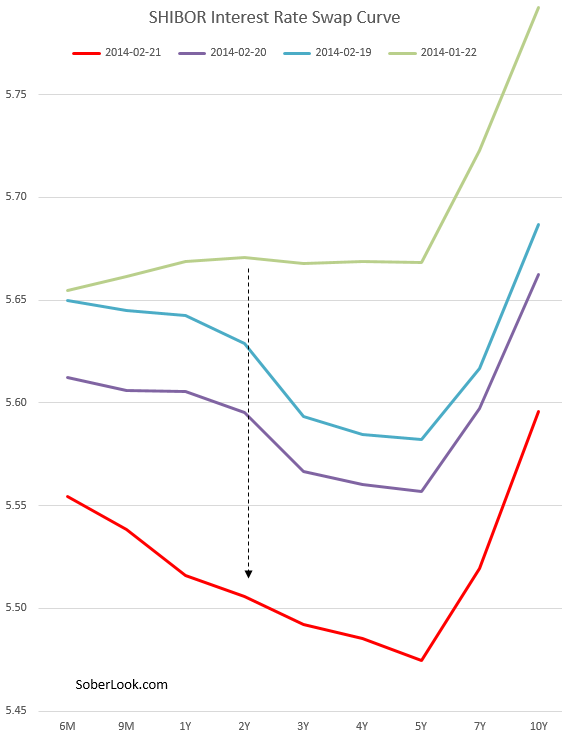 SHIBOR+Rate+swap+curve.PNG