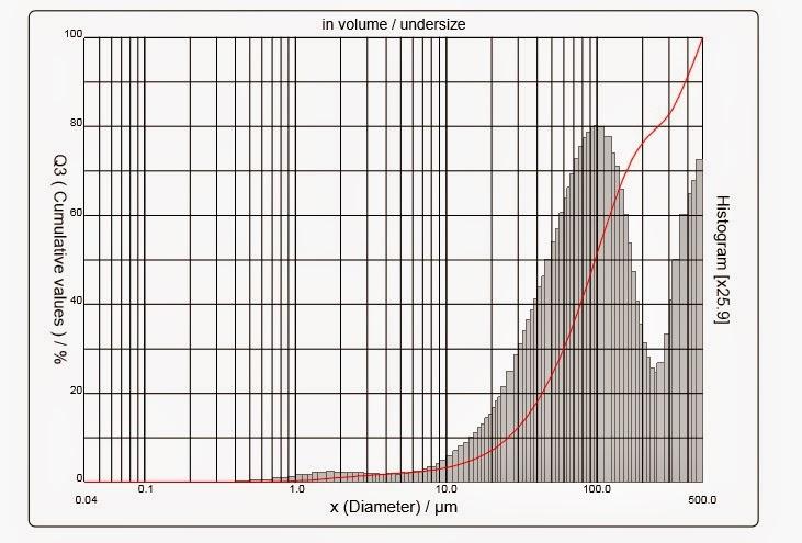 Laboratório de Aplicações: Paracetamol em pó
