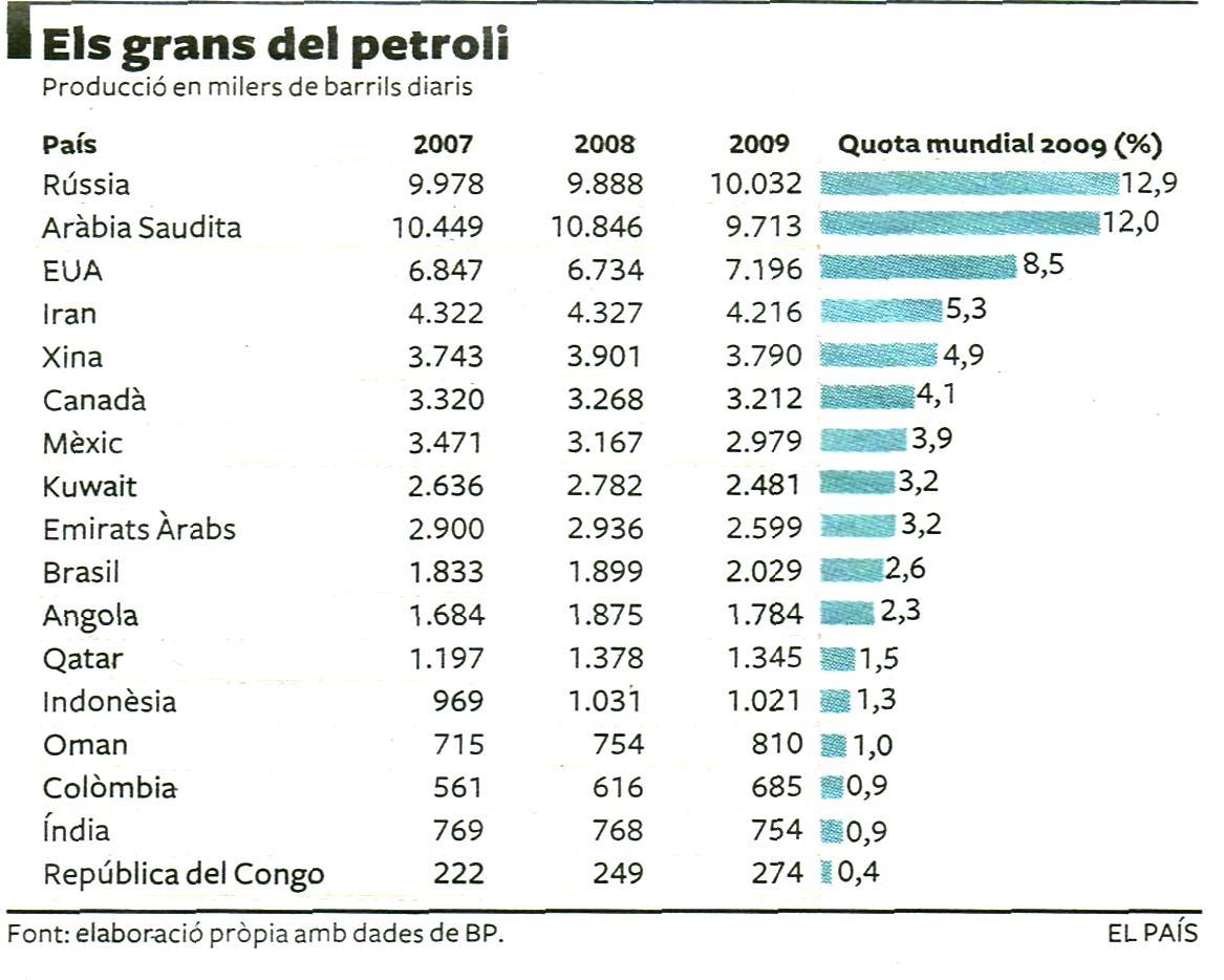 La traducción los litros en las toneladas el combustible diesel y la gasolina