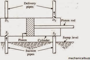 double acting reciprocating pump