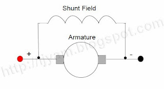 Field and Armature connection of a Shunt Field Direct Current (DC) Motor