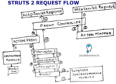 Struts Request Flow - Interview Questions