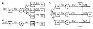 Структурные схемы электропривода