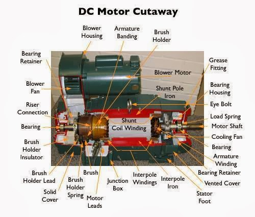 control electric generator machine motor system thesis A guide to electric drives and dc motor control an electric drive is an electromechanical system that employs an electric motor as the prime control of machines.