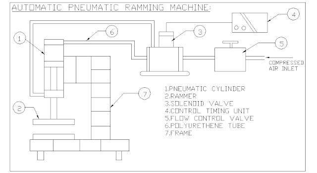 Automatic Pneumatic Ramming Machine