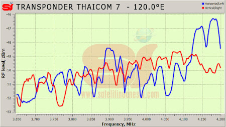 daftar frekuensi transponder satelit Thaicom 7
