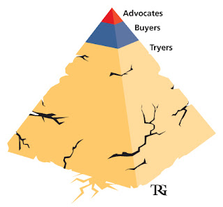 TRG's Advocate Buyer Tryer model of patron loyalty