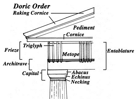 Greek Temple Architecture Had These Features Pediment Entablature Columns And Three Tiered Stepped Platform