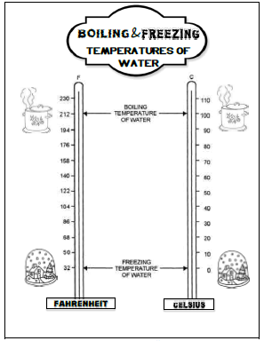 Boiling and Freezing Temperatures of Water Chart