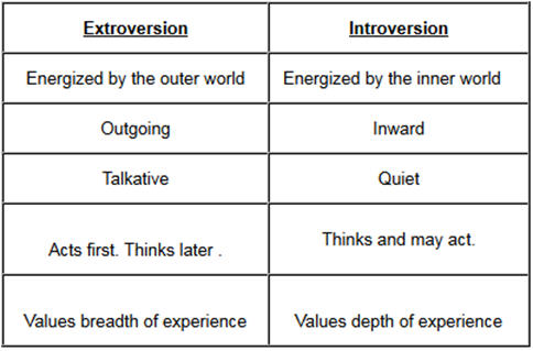 essay on introvert and extrovert Personality types are often lumped into introverts and extroverts are the brains of introverts and extroverts actually different by guest blogger | august 27 to business essays (why introverts can make excellent executives.